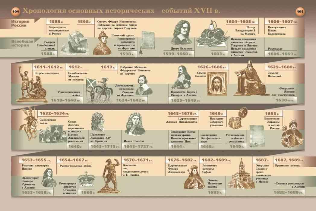 История россии в таблицах картинки